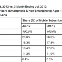 È stata da poco resa pubblica la classifica di vendita di smartphone e cellulari tradizionali sul territorio statunitense da Luglio 2012 ad Ottobre 2012, dai dati emerge che in prima posizione si trova ancora Samsung con il 26,3% di market […]